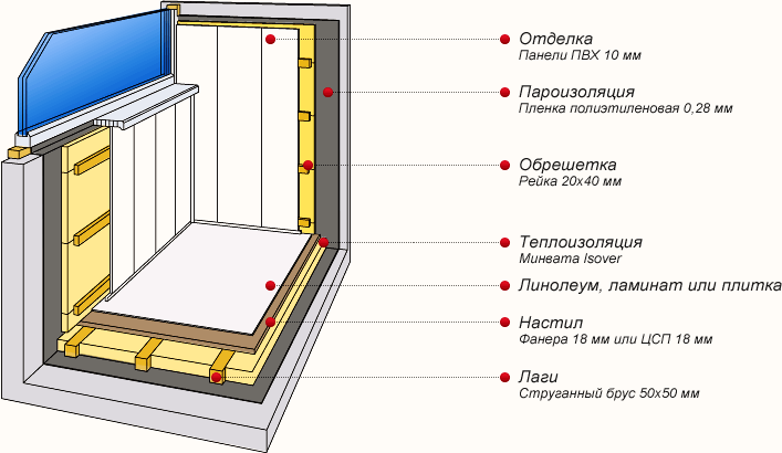 Отделка балкона в панельном доме своими руками
